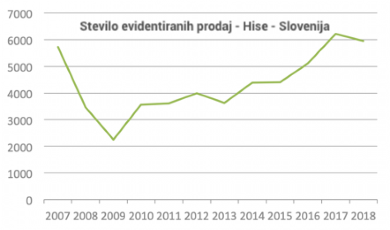 #2 - Cene nepremičnin v Sloveniji - 2018