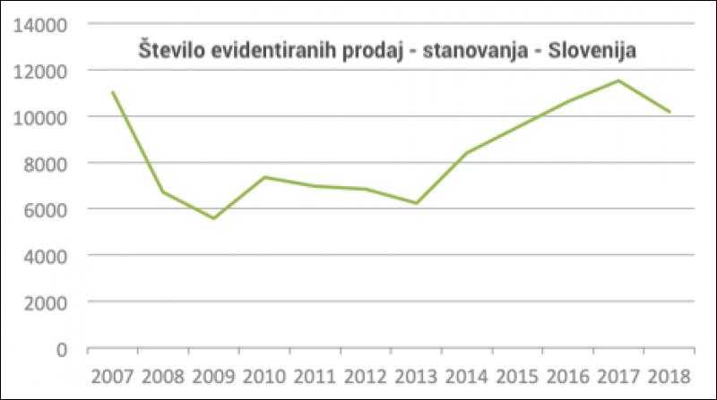 #3 - Cene nepremičnin v Sloveniji - 2018